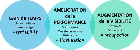 Gain de Temps = rentabilité, Amélioration de la performance = fidélisation, Augmentation de la Visibilité = prospection